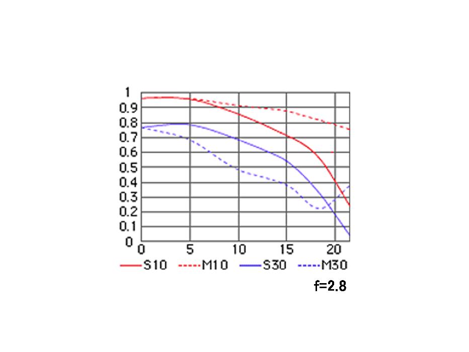 AI AF Nikkor 20mm f/2.8DのMTF性能曲線図